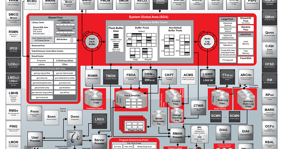 Oracle tips technique oracle 12c architecture for Architecture oracle