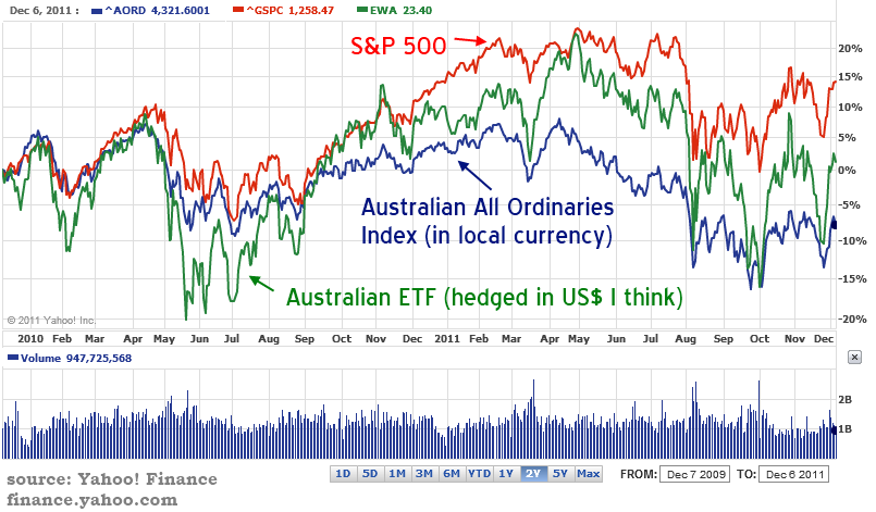 Stock market year to date in Australia