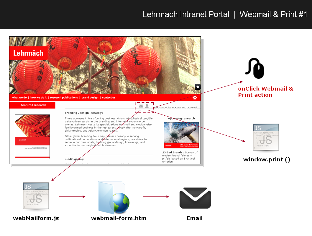 Lehrmach javascript interactivity dynamic counter, webmail  print