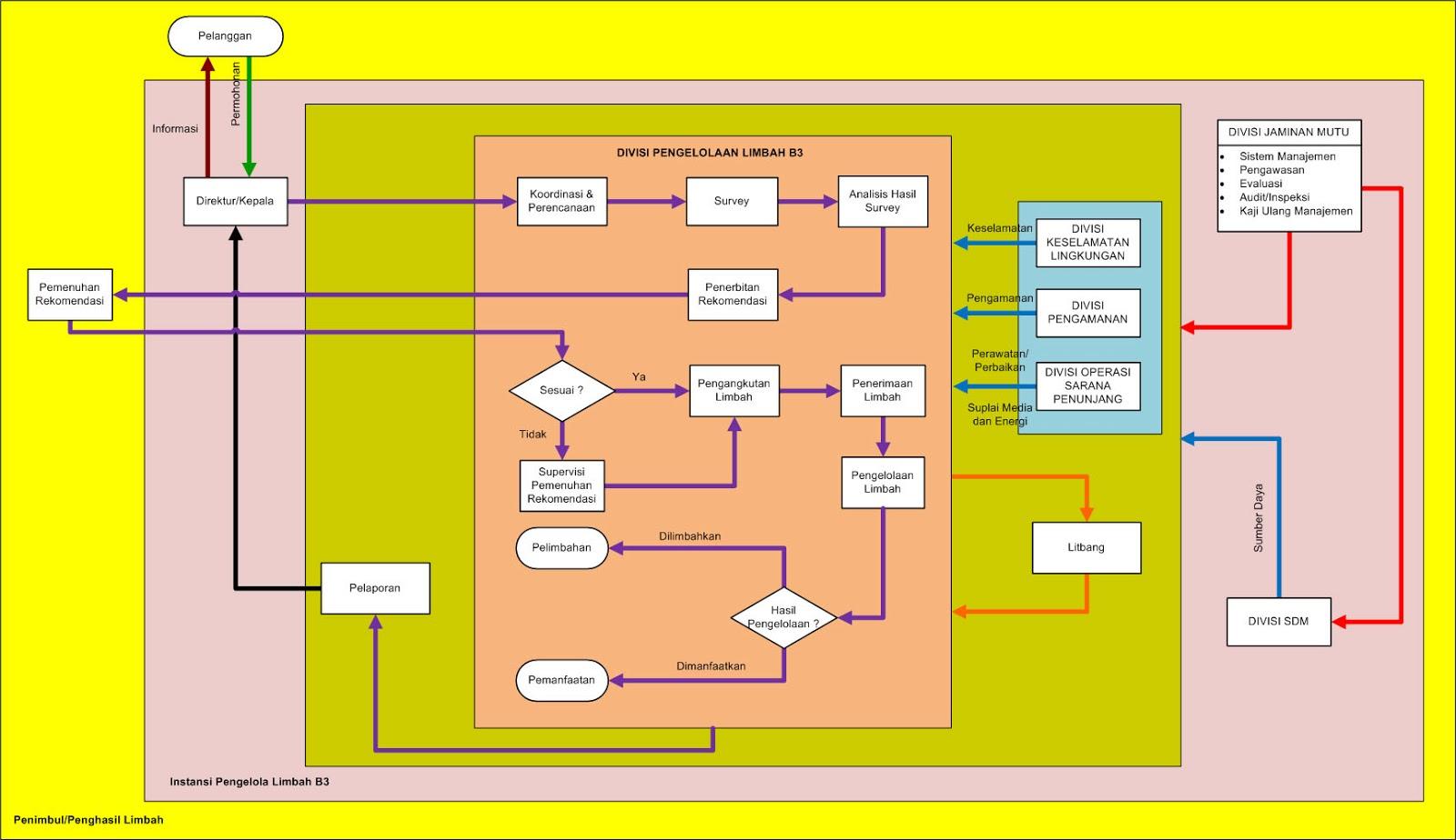 Wahana Publikasi Informasi: Standar Operasional Prosedur