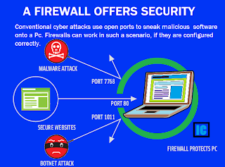 Firewall Blocks Ports to secure Windows: Intelligent Computing