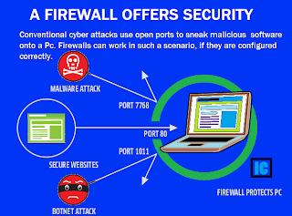 Firewall Blocks Ports to secure Windows: Intelligent Computing