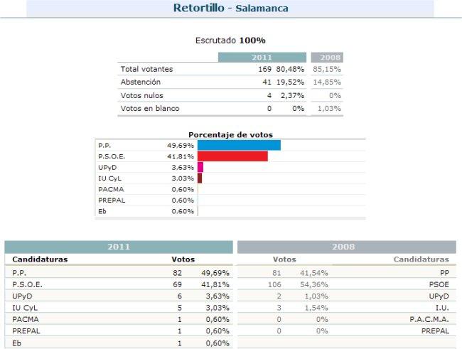 Retortillo resultados elecciones generales en retortillo for Resultados elecciones ministerio interior