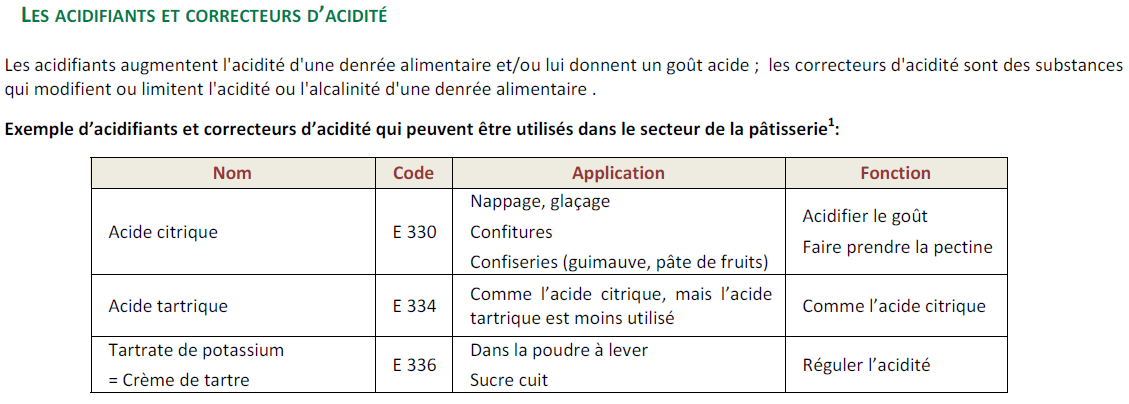 Cours de p tisserie gratuits les additifs alimentaires - Acide citrique poudre ...