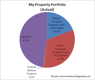 My Actual Property Portfolio
