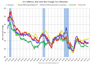 Inflation Measures