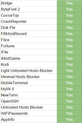 List Tweak Cydia Cho IOS 8.3 Cài Được