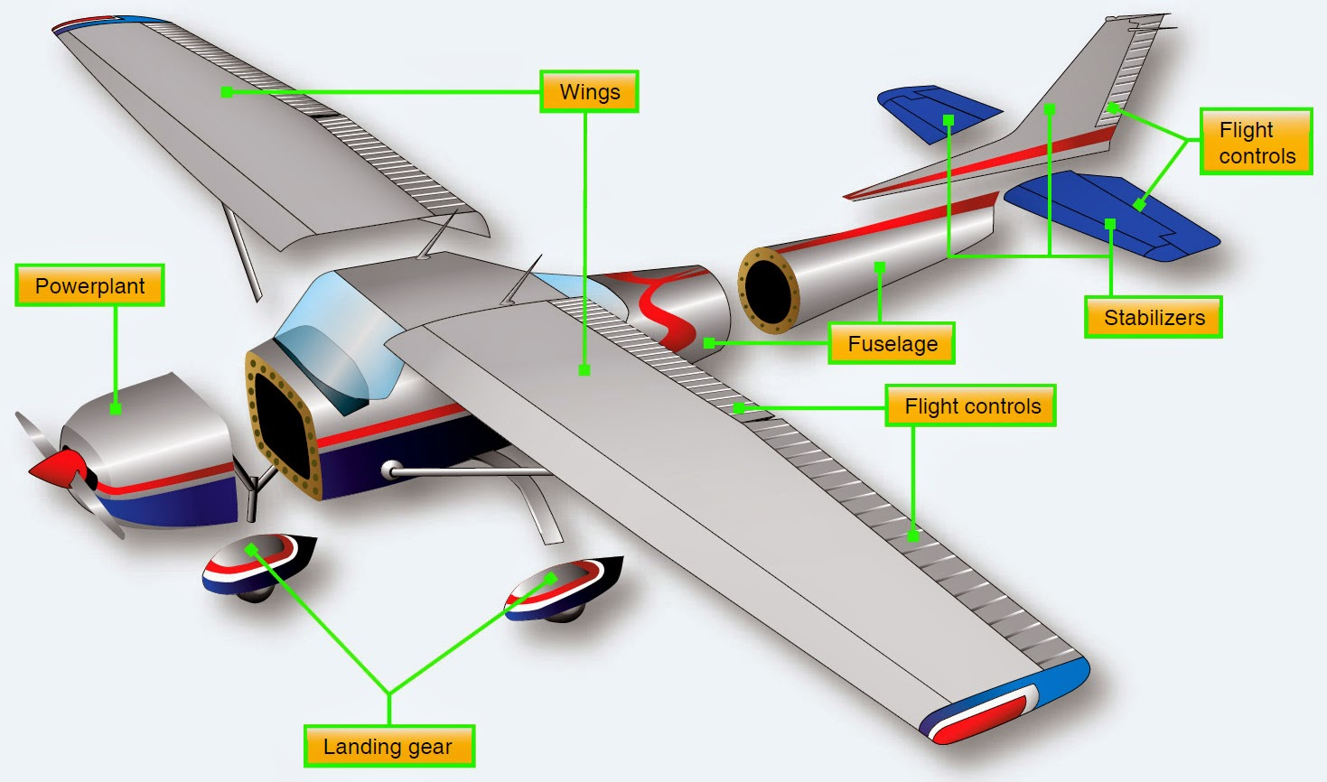 Aircraft Systems Aircraft Structures