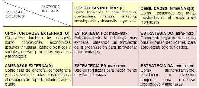 Estrategias en la Matriz FODA.