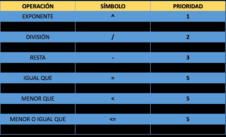prelación operadores Excel