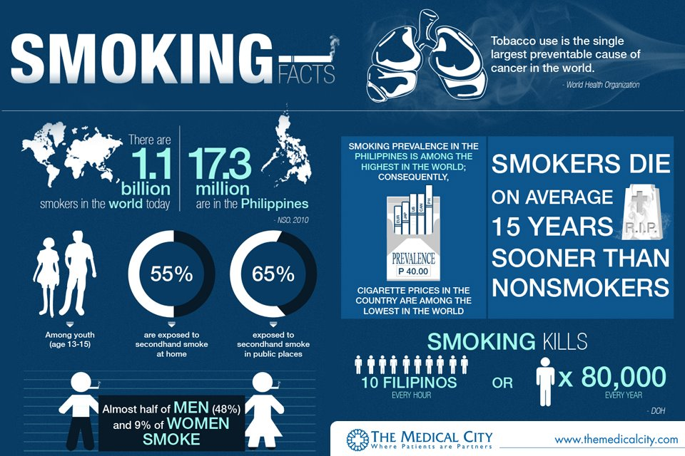 Image result for smoking facts