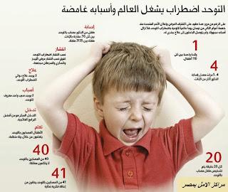 حقائق حول مرض التوحد عند الاطفال