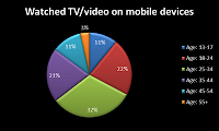 Mobile TV and general TV