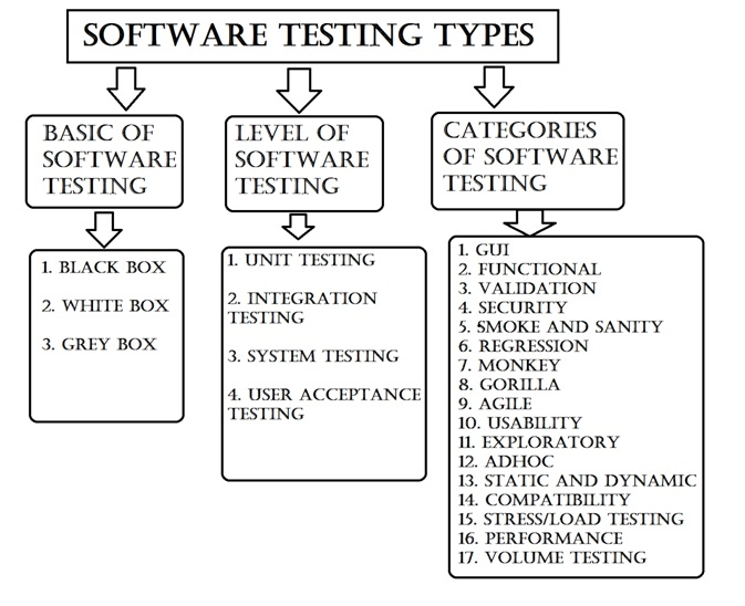 Types Of Electrical Testers : Types of software testing for dummies the official