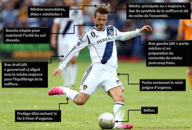 La technique de Beckham