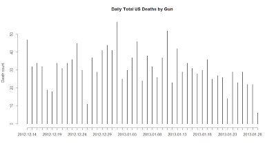 US Daily Gun Deaths R Animation – Sandy Hook