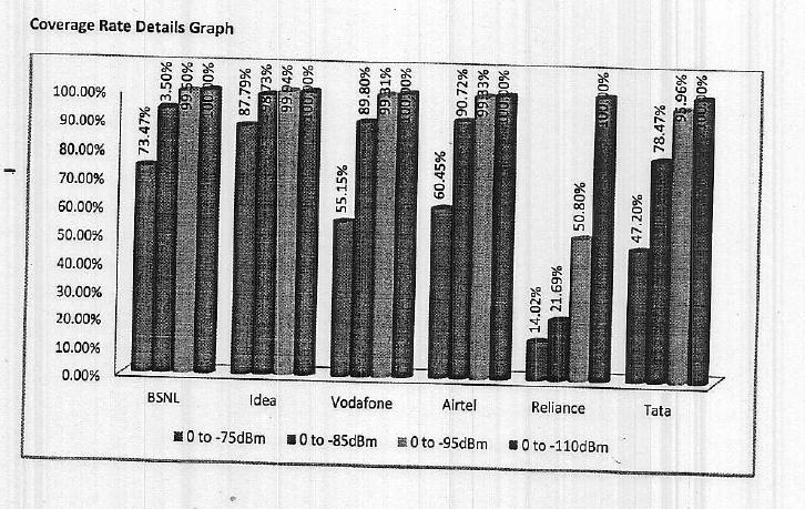 Key Insights: TRAI Drive Test Results of Surat-3