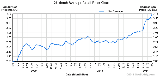 rising gas prices graph. rising gas prices chart.