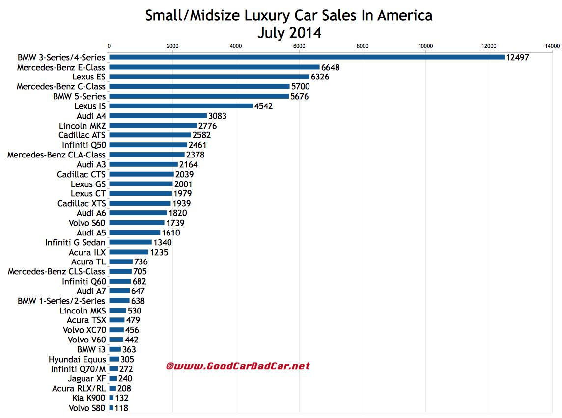 USA luxury car sales chart July 2014