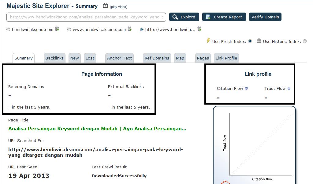Lihat hasil dibagian Page Information ( Reffering Domain, External Backlinks ), dan dibagian Link Profile ( Citation Flow, Trust Flow )