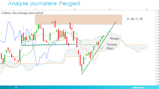 peugeot ichimoku analyse technique tenkan