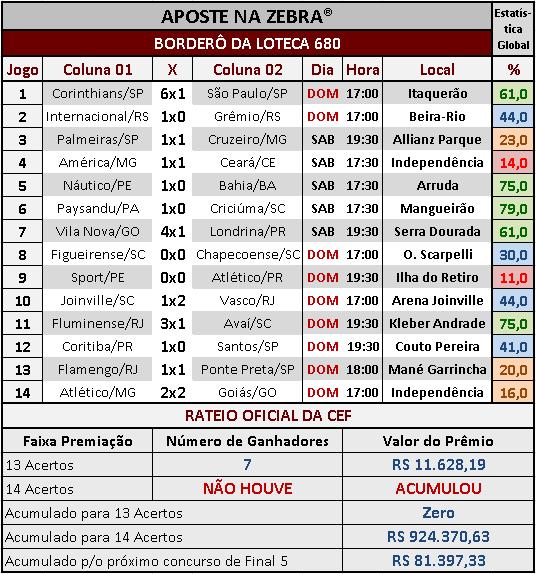 LOTECA 680 - RATEIO OFICIAL
