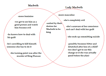 marissa tajalle s ap lit comp blog character analysis macbeth vs character analysis macbeth vs lady macbeth a study tool