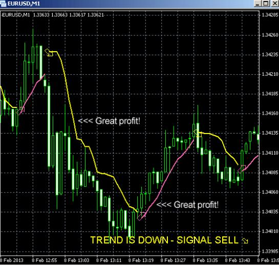 Forex how to calculate profit factor