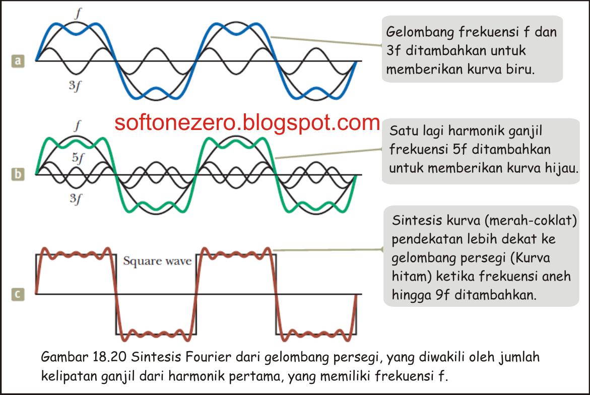 Pola gelombang nonsinusoidal