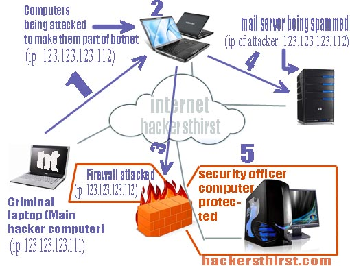 botnet attacking anonymously