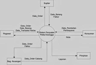 My blogg rangkuman dfd data flow diagram semua entitas eksternal yang ditunjukkan pada diagram konteks berikut aliran aliran data utama menuju dan dari sistem diagram ini sama sekali tidak memuat ccuart Choice Image