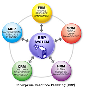 Robert Kim Tools Enterprise Resource Planning