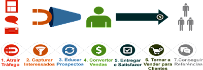 Ciclo de Aquisição de Novos Clientes no eCommerce