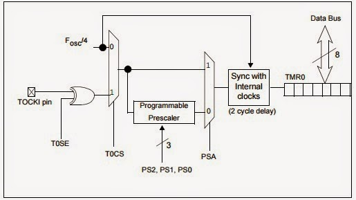 pic16f877a timers simple embedded solutions pic timer0 interrupt example timer0 block diagram