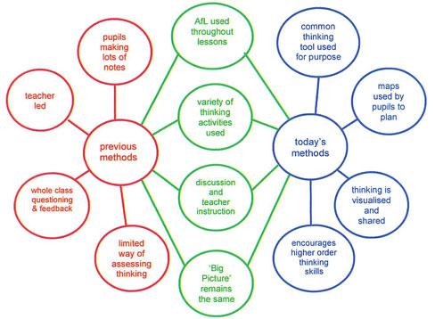 bridger 2nd grade dual language immersion thinking maps