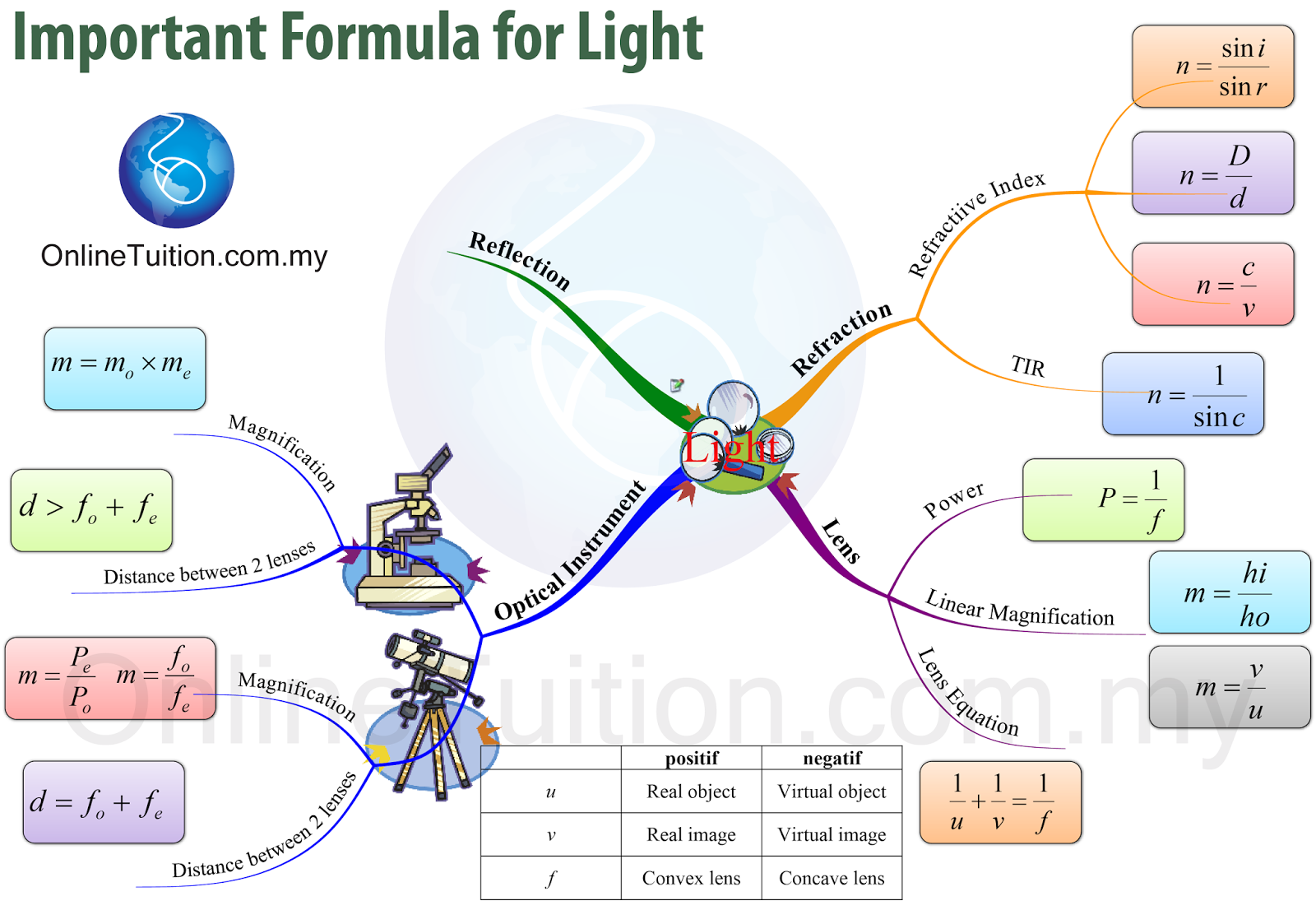 The image above shows the formulae that students need to know in malaysia spm physics syllabus in mind map form you may click on the image to enlarge it