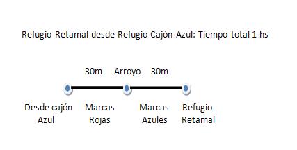 Cajón Azul, Natación – Retamal, Refugios, El Bolsón