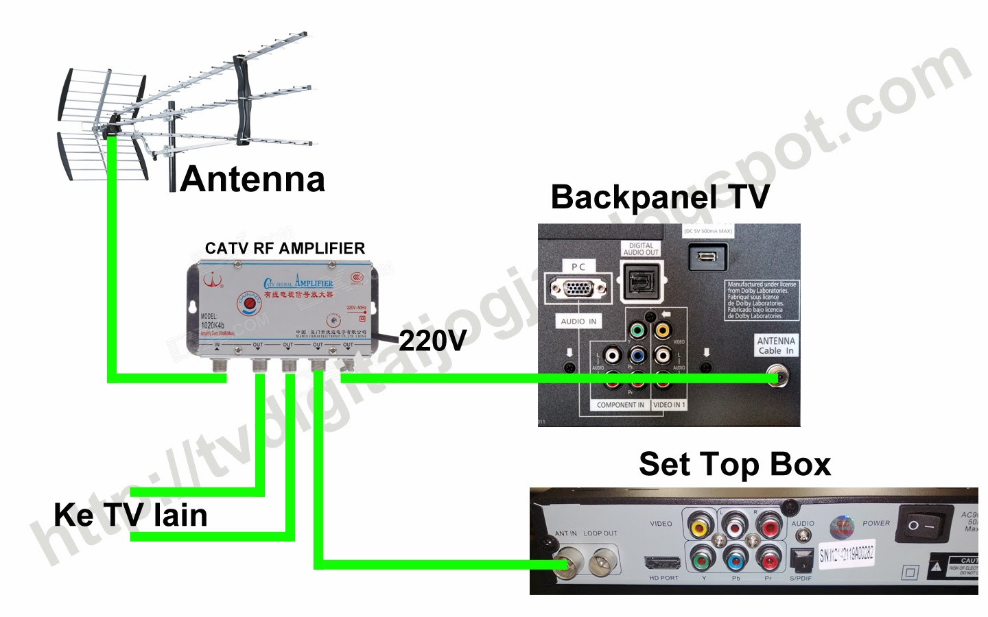 Cara Pemasangan Set Top Box Dvb