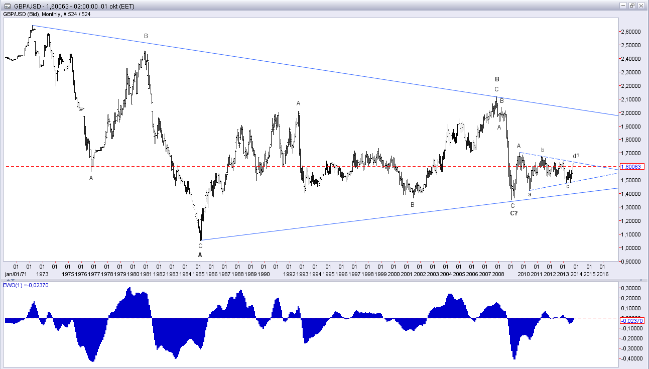 Long term vie of GBP/USD