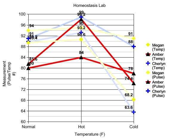 Homeostasis Experiments for High School Biology