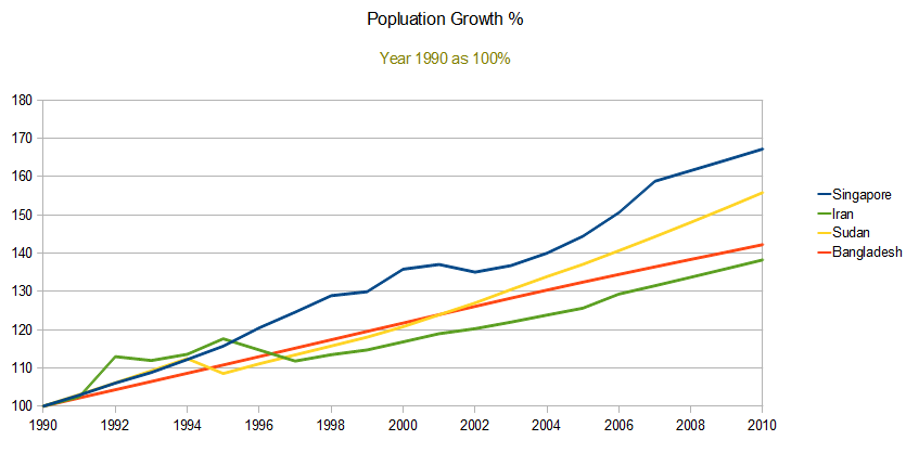 Veritas: Singapore population explosion 1. Worse than africa