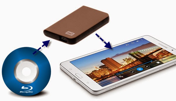Backup Blu-ray to external hard drive for sharing on Galaxy Tab 4