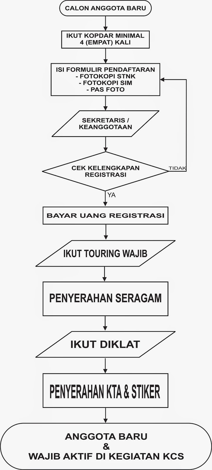 Alur Pendaftaran Anggota Baru