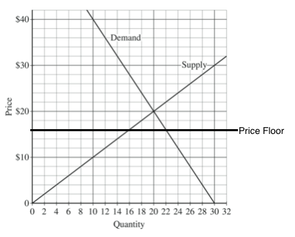 (b) If The Government Imposes A Price Floor At $16, Is There A Shortage,  Surplus Or Neither?