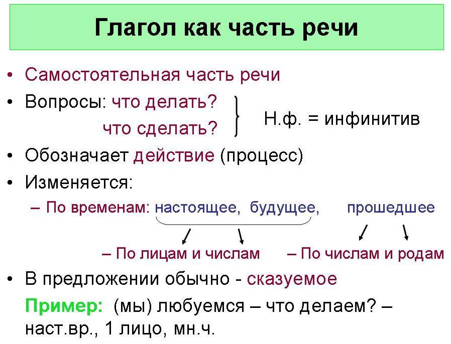 урок конспект части речи нач классы
