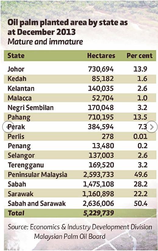 Kelapa Sawit Mengikut Negeri Malaysia