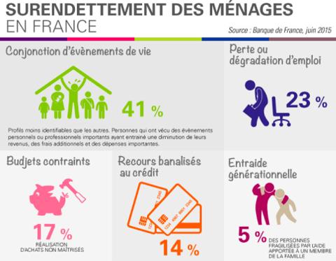 Surendettement des ménages
