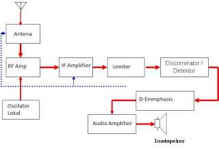 Nradio indonesia cara kerja penerima radio berdasarkan sistem modulasi cara kerja penerima radio fm ccuart Choice Image