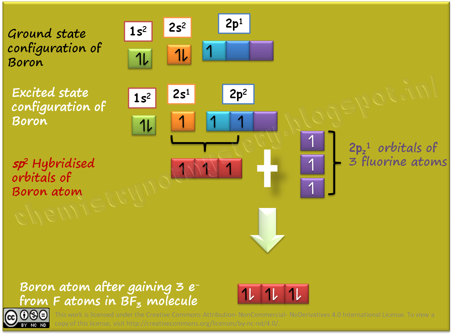 Sp2 And Sp Hybridization Chemistry Not Mystery