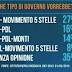 Sondaggio Ipso che tipo di governo vorrebbero gli italiani?